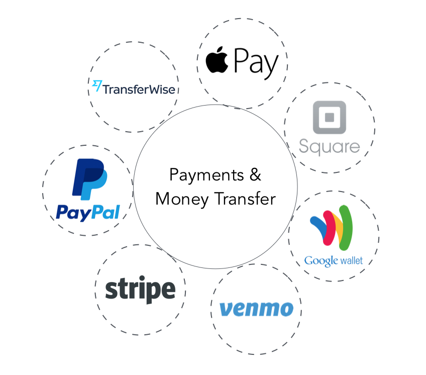 Popular Wallets and Payments companies ( Image Credit -    LS  )