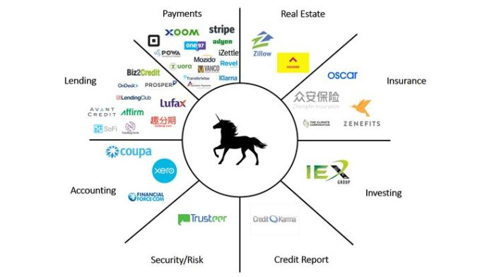 Infographic of 2017 FinTech Unicorns (Image Credit -    Jobsloving   )