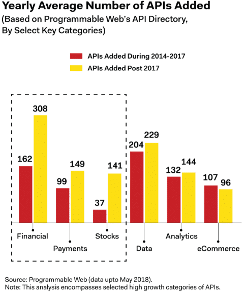 APIs added Annually by Category (Image Credit -  Finance Magnates )