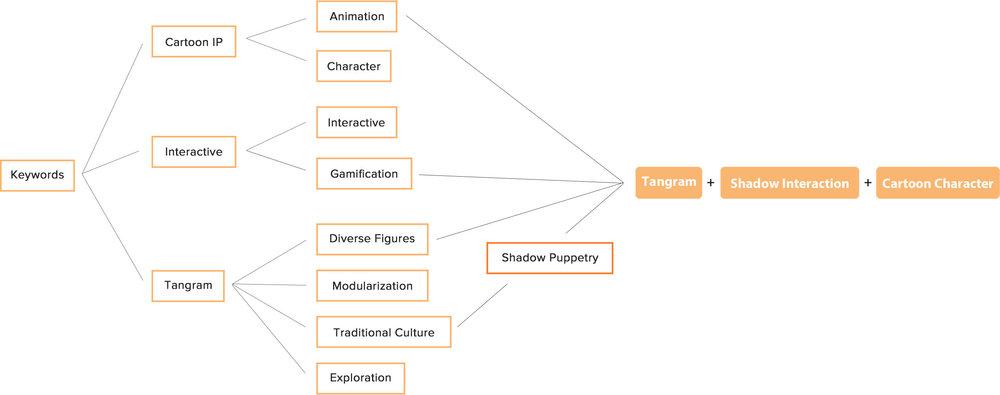Shadowgram网页排版画板 6.jpg