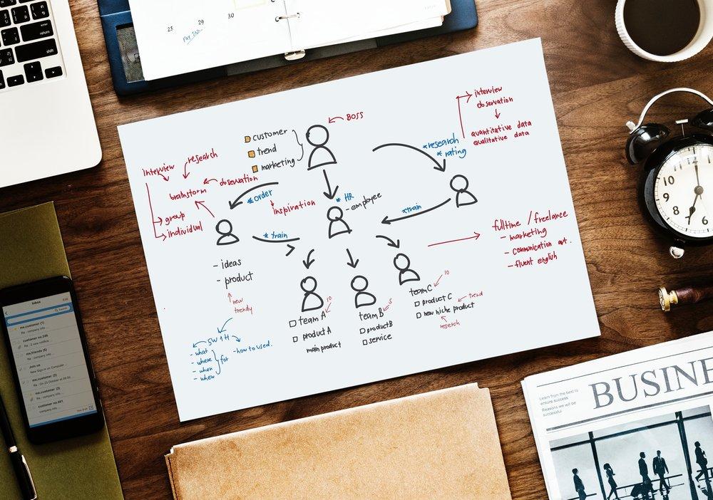 Step 1 - We do a deep study of your brand and design a custom made plan
