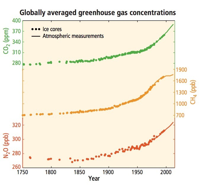 Figure 5: Global greenhouse gas emissions since 1750 (Pachauri & Meyer 2014).