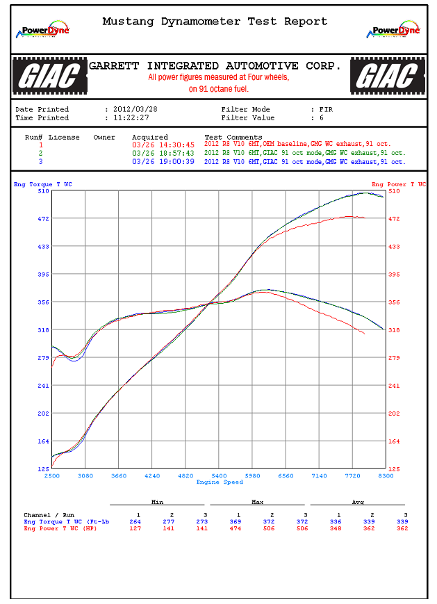 Dynamometer test results from the G.I.A.C. MD-500 Mustang dyno are included here. The graph plots three runs (wheel HP and TQ) for a 2012 Audi R8 V10 on 91-octane fuel. The first run is with factory programming. The second and third runs are with the G.I.A.C. pump performance program on 91 octane fuel. All runs are performed with a full aftermarket exhaust system and factory intake system in place.