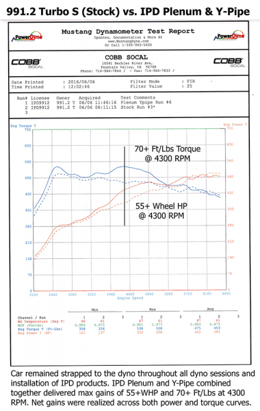 991_2_Turbo_Dyno_Stock_vs_Plenum_and_YPipe-341-800-600-80.png