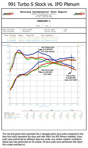 991_2_Turbo_Stock_vs_IPD_Plenum-350-800-600-80.png