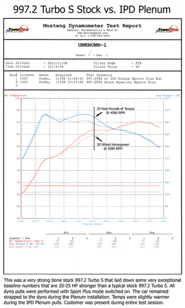 997.2_Turbo_S_Dyno_Graph-322-800-600-80.png