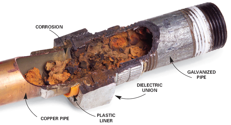 pipes corrosion