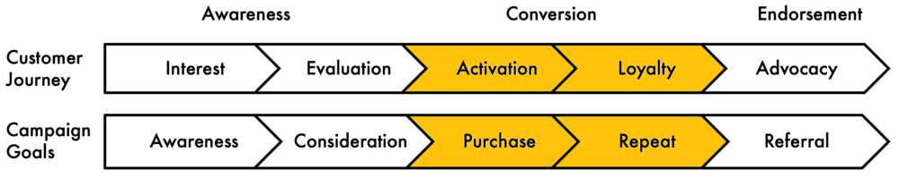 Brand Activation Model copy.png