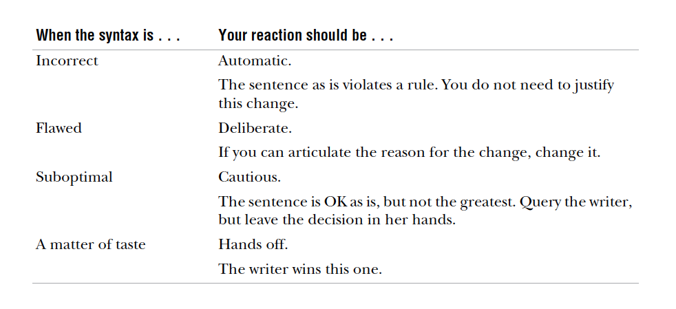The syntax misstep aligns with what your response should be