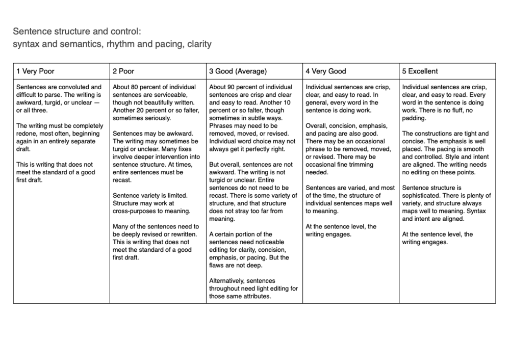 Rubric 2 - sentence structure and control.png