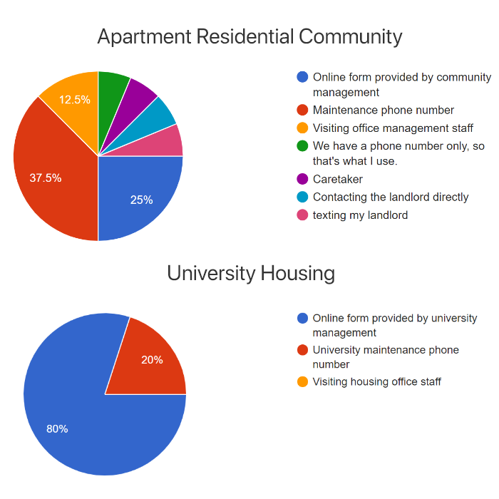 An online community issue reporting system seems to be much less prevalent in apartment residential communities.Directly contacting maintenance or the landlord by calling or text messaging is much more common. - What is the design opportunity?There seems to be a much bigger need for an online solution for apartment residents compared to for university students.
