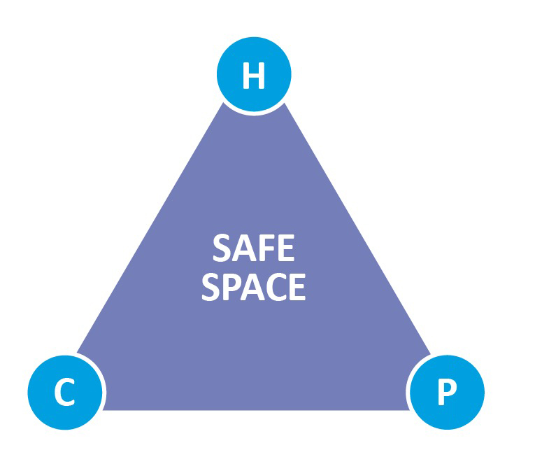 Help, challenge and possibility have to exist in a safe space for learning -