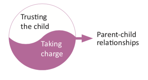 Me and my child - Change often relates to learning how to navigate between trusting a child (even babies and young infants) by giving them a say or letting them decide, and taking charge as an adult