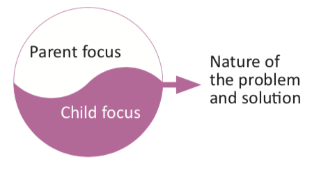 The problem - Bringing about change often involves helping parents discern when it is helpful to focus on their child, and when to focus on themselves: balancing both addresses the relationship and enables solutions to come into view