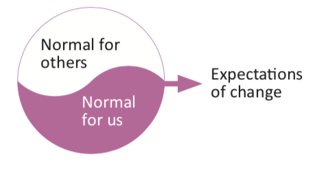 Is that normal? - The idea of normal, or being abnormal, can be very powerful. Effective helpers enable parents to consider what is normal in general and what is normal in their family context, in a flexible and healthy way that doesn't lead to parents concluding they are failing or are off the scale