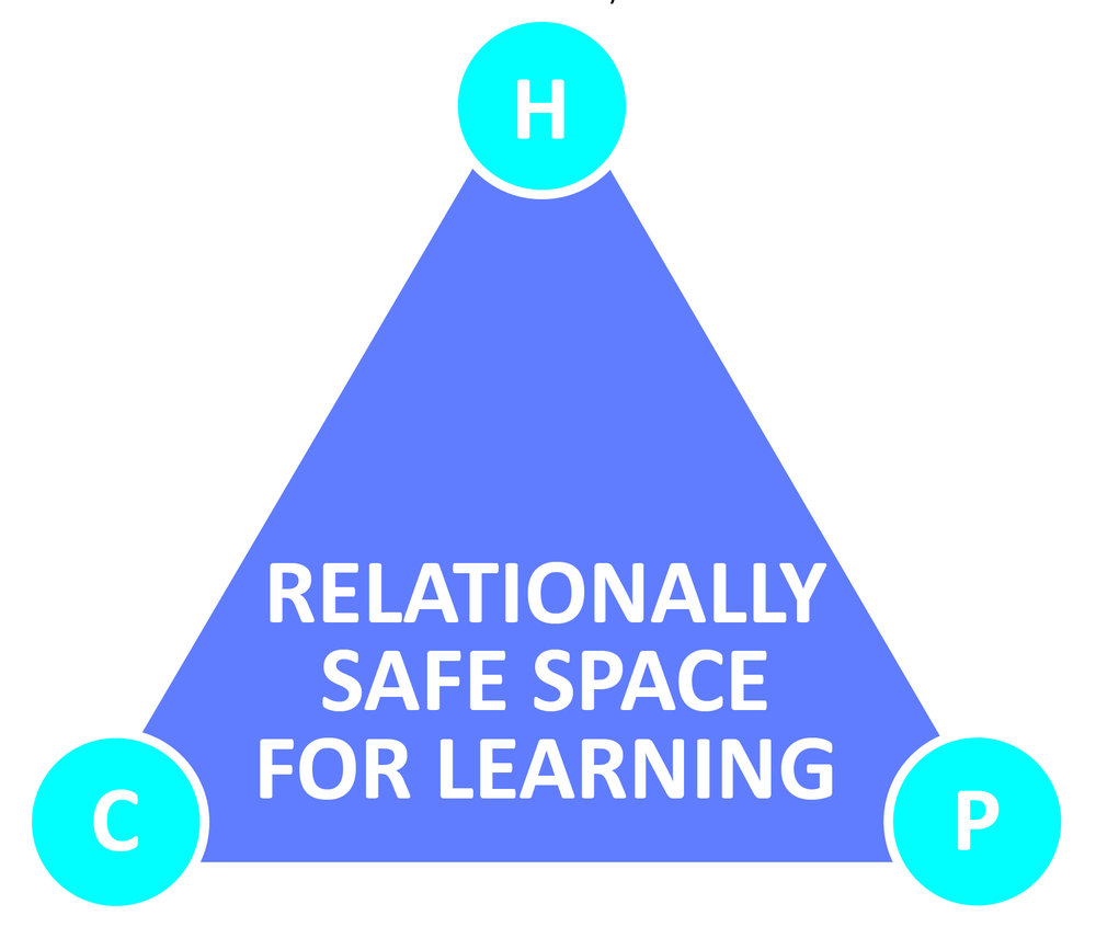 The essence of impactful partnership  - Help, challenge and possibility - all in a relationally safe space for learning