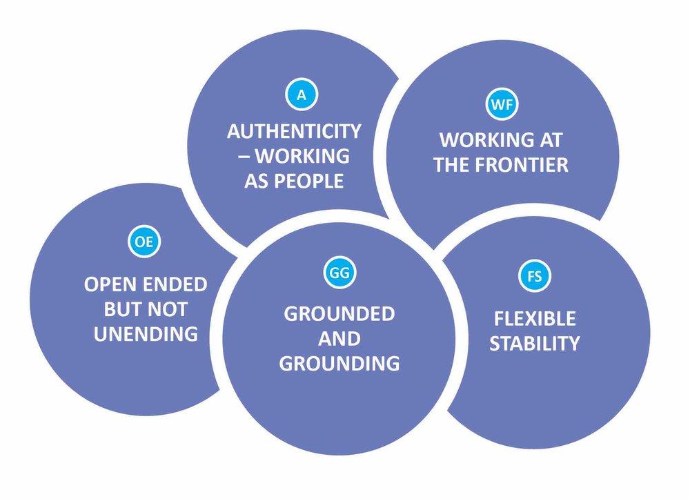 Five overlapping characteristics of impactful partnership -