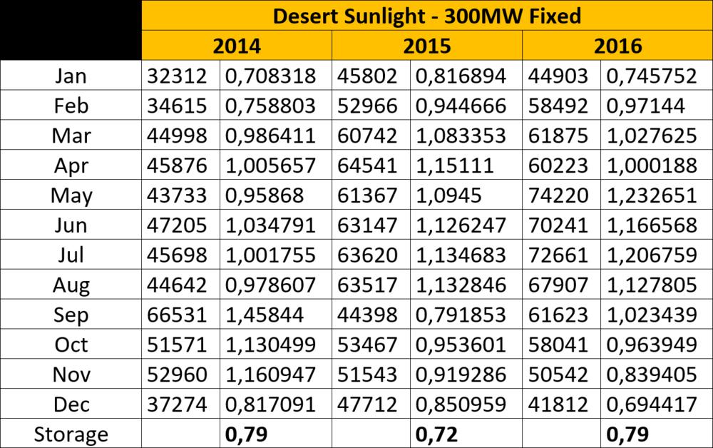 Desert Sunlight 300MW.png