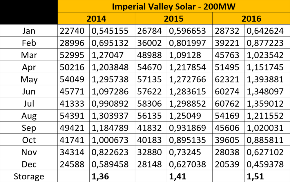 Imperial Valley Solar 200MW.png