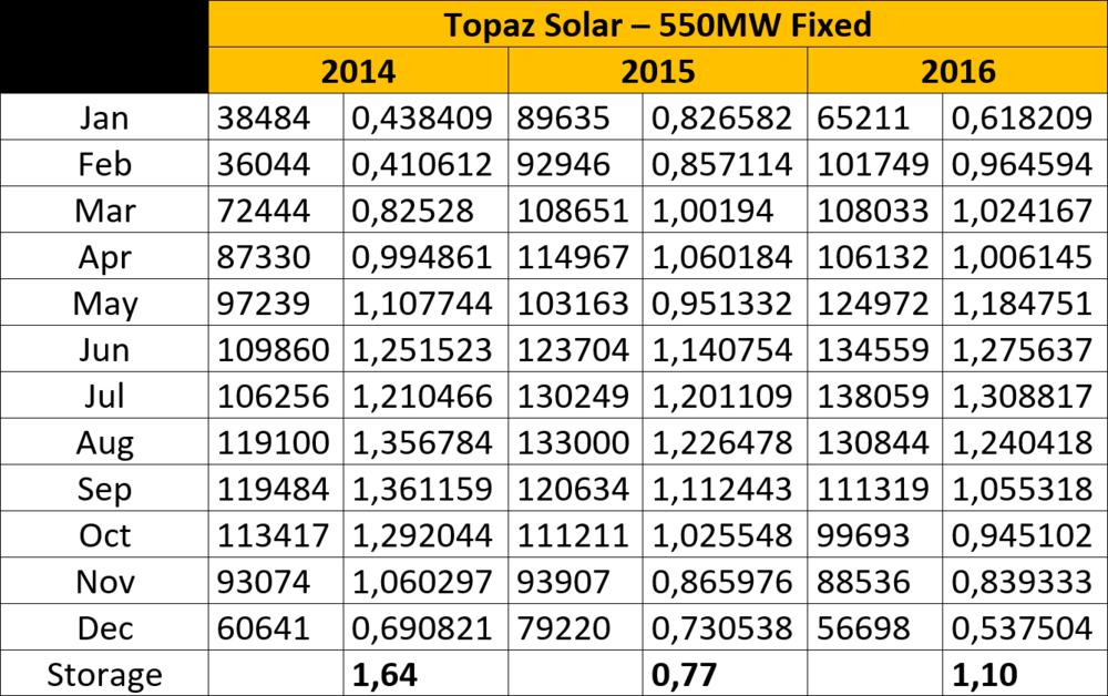 Topaz Solar 550MW.png