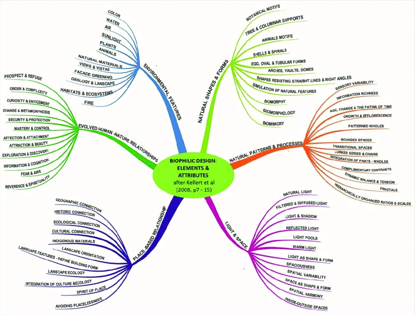 Graphic-interpretation-and-summary-of-Biophilic-design-elements-after-Kellert-et-al.png