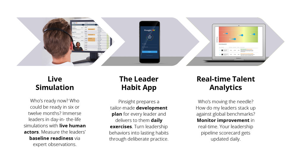 "The graphic above shows three arrows, each with a description that describes how Pinsight's virtual assessment works from beginning to end. The first graphic shows a participant participating in a role-play with a Pinsight assessor during a virtual simulation. The second image shows the Leader Habit app's login on a mobile phone. The third image shows Pinsight's leader readiness platform's analytics screen.   The first graphic's caption reads, ""Live Simulation: Who's ready now? Who could be ready in six or twelve months? Immerse leaders in day-in-the-life simulations with live human actors. Measure the leaders' baseline readiness via expert observations.""  The second graphic's caption reads, ""The Leader Habit App: Pinsight prepares a tailor-made development plan for every leader and delivers to them daily exercises. Turn leadership behaviors into lasting habits through deliberate practice.""  The third graphic's caption reads, ""Real-time Talent Analytics: Who's moving the needle? How do my leaders stack up against global benchmarks? Monitor improvement in real-time. Your leadership pipeline scorecare gets updated daily."""