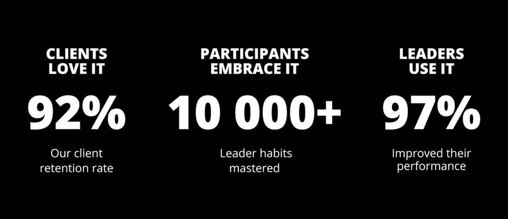 Pinsight's client retention rate is 92%. Over 10,000 leader habits have been mastered. 97% of leaders who use the app have improved their performance.