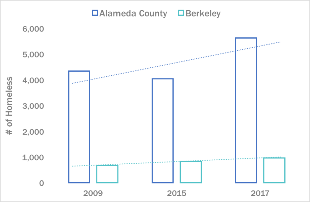 With the severe housing shortage in the Bay Area, the homeless population in Alameda County continues to rise. ( Source )