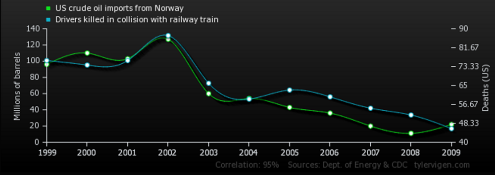 Figure 1 - Correlation of US crude oil imports and drivers killed in train collisions[4]