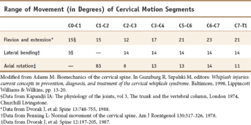Figure 5. Cervical range of motion. Dvorak J, et al