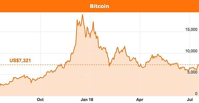 Bitcoin-price-chart-July-2018.jpg