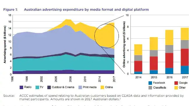 Each month, approximately 19 million Australians use Google Search, 17 million access Facebook, 17 million watch YouTube (which is owned by Google) and 11 million access Instagram (which is owned by Facebook). Source:Supplied