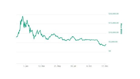 The Bitcoin price peaked at $US19,783 last December.   (Supplied: CoinMarketCap)