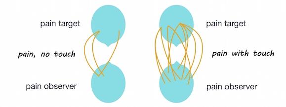 Artistic rendering of Figure 2: Inter-brain coupling.