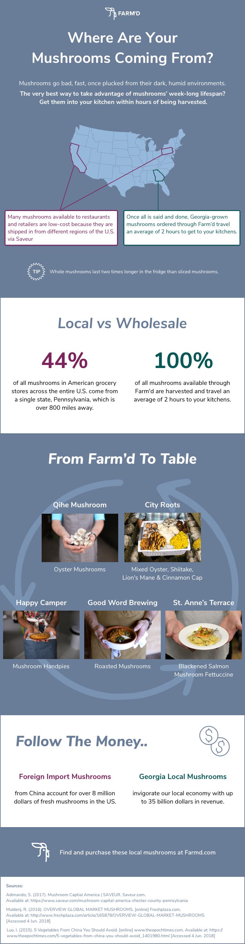 Mushrooms_infographicfinal.png
