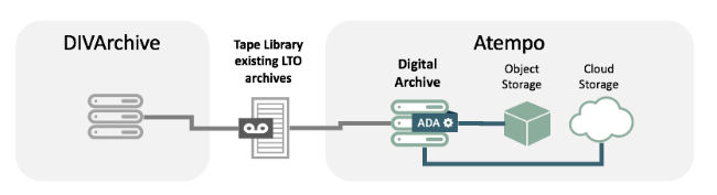 Transferring DIVArchive to Atempo Digital Archive