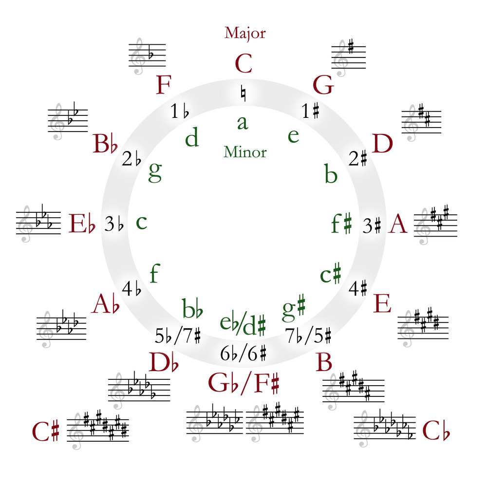 Circle_of_fifths_deluxe_4.jpg