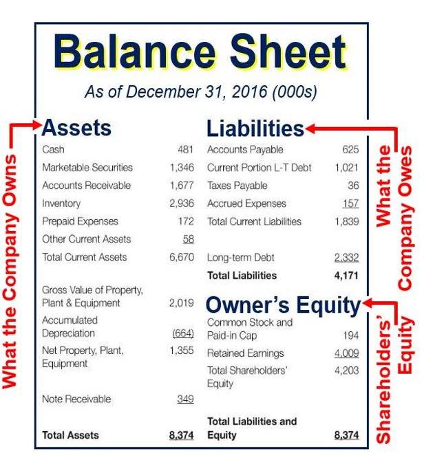 Balance sheet. Courtesy: Accounting Coach