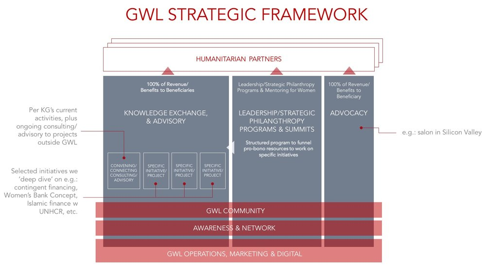 GWL Strategic Pillars Feb 2018.jpg