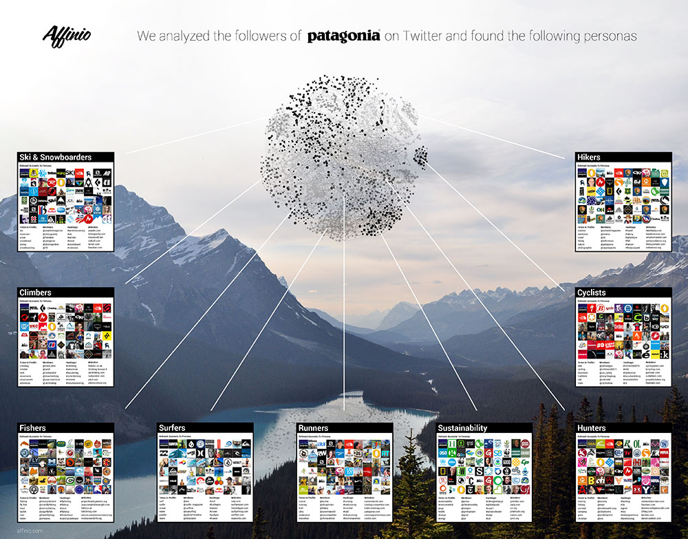 Affinio Infographic patagonia-small.jpg