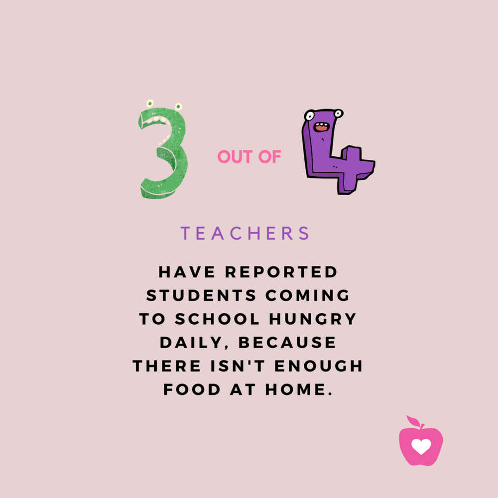 3 out of 4 Educators Reported students coming to school hungry DAILY , because there isn't enough food at home..png
