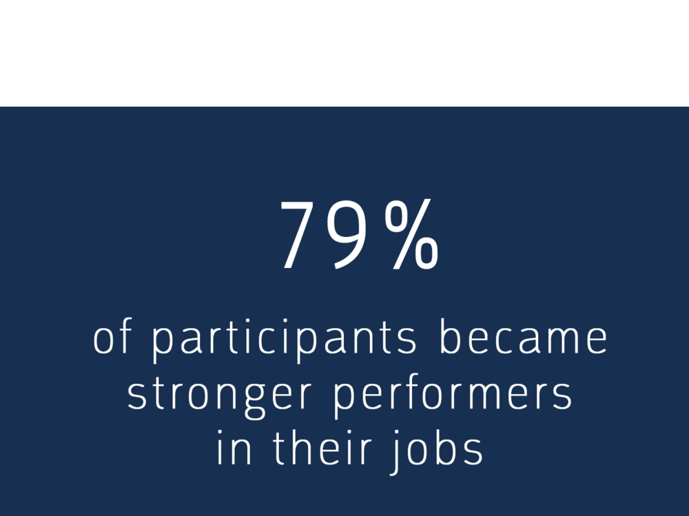 79% of participants became stronger performers on their jobs