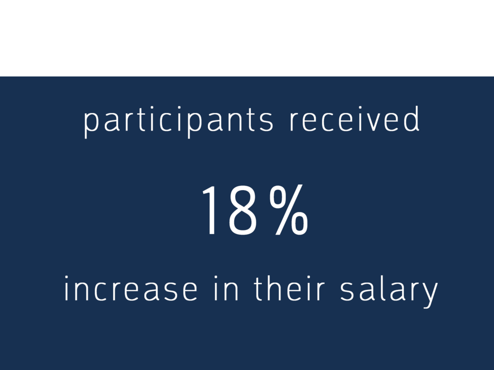 Participants received 18% increase in their salary