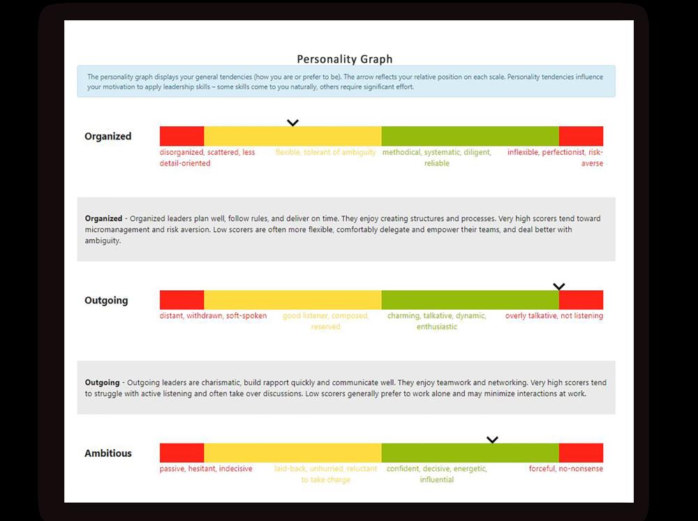 Pinsight Platform Analytics - Personality Example Graphic