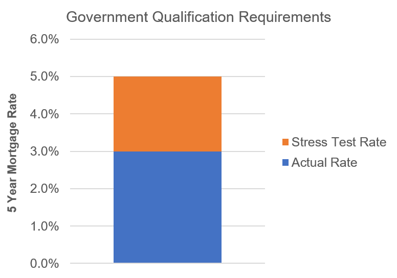 Government Qualifying Rate.png