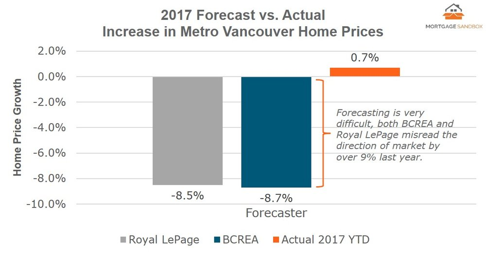 2017 12 Vancouver Forecast - Accuracy FB.jpg