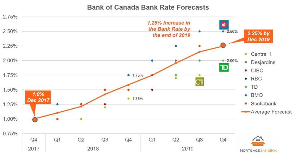 2017 12 Bank Rate Forecast - FB.jpg