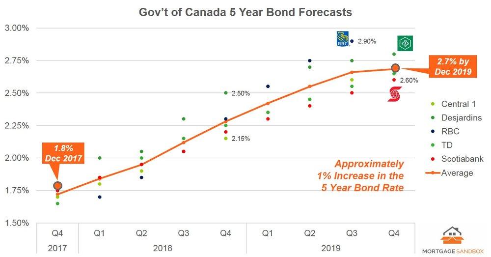 2017 12 GoC 5 Yr Rate Forecast - FB.jpg