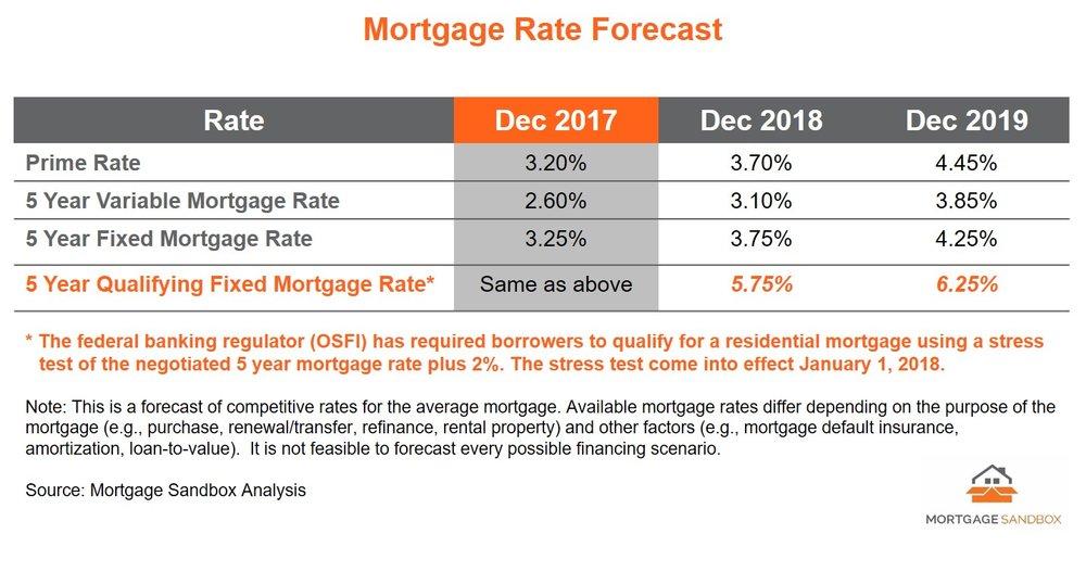 2017 12 Mortgage Rates Forecast - FB.jpg