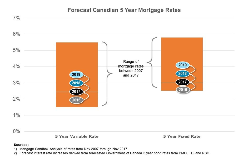 5-year fixed mortgage rate is expected to rise to at least 4% by 2019.